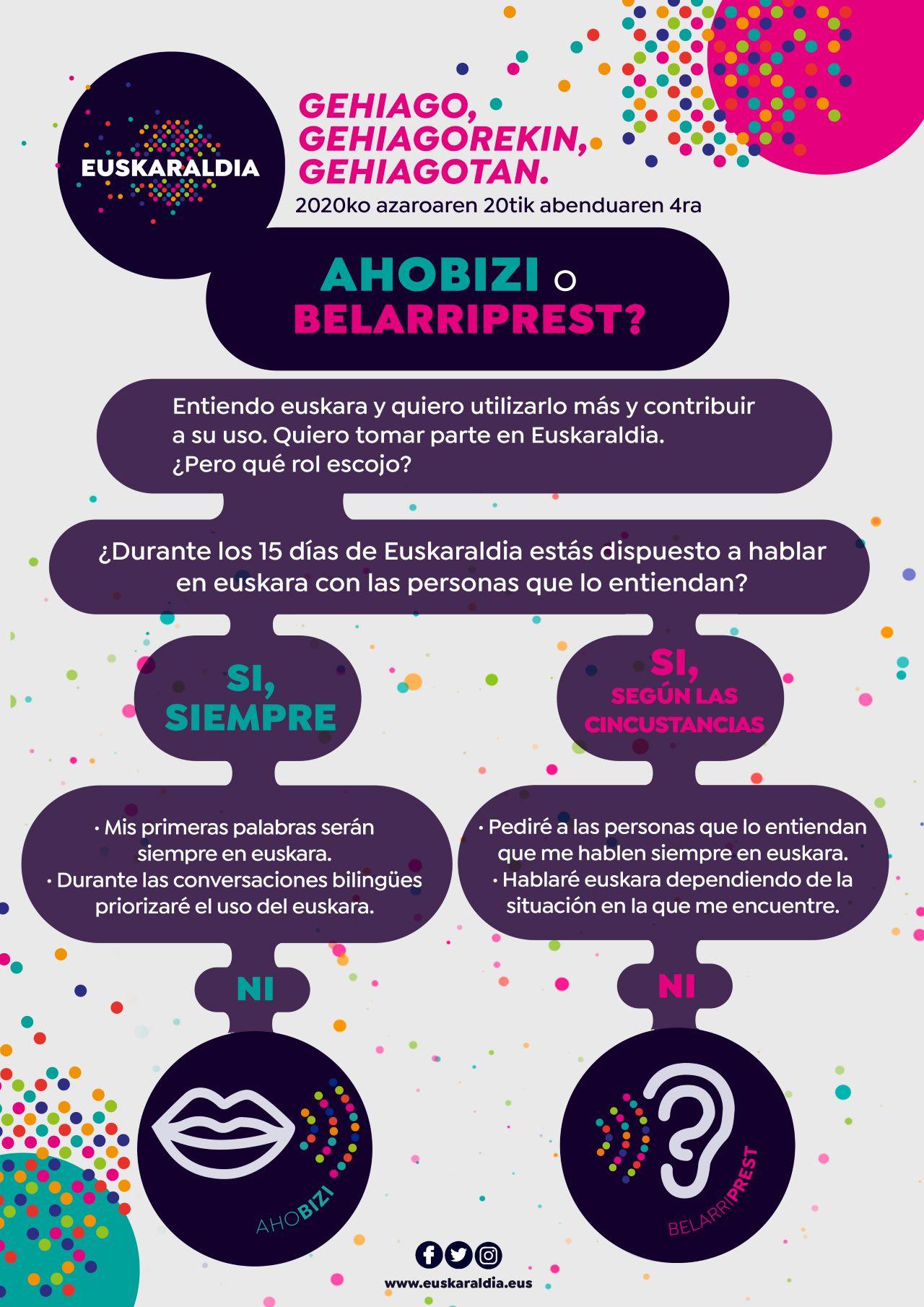 Euskaraldia 2020, Ibilbidea (gaztelaniaz)